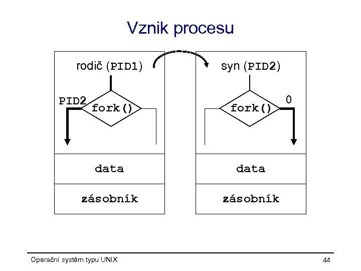 Vznik procesu rodič (PID 1) PID 2 syn (PID 2) fork() data zásobník 0