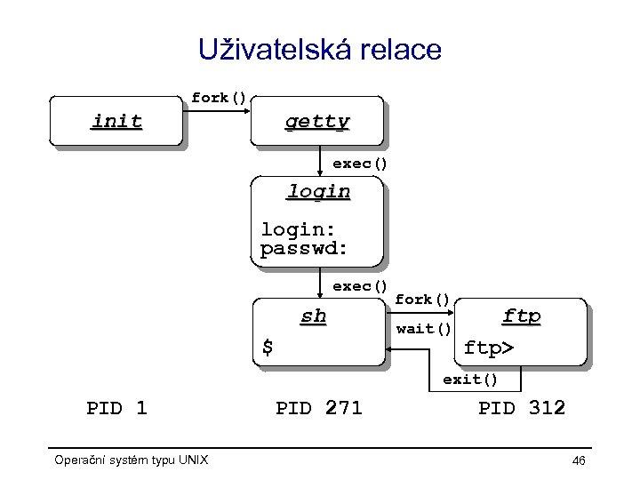 Uživatelská relace fork() init getty exec() login: passwd: exec() sh $ fork() wait() ftp>