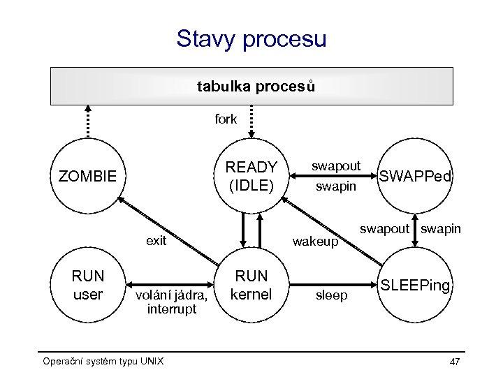 Stavy procesu tabulka procesů fork READY (IDLE) ZOMBIE exit RUN user volání jádra, interrupt