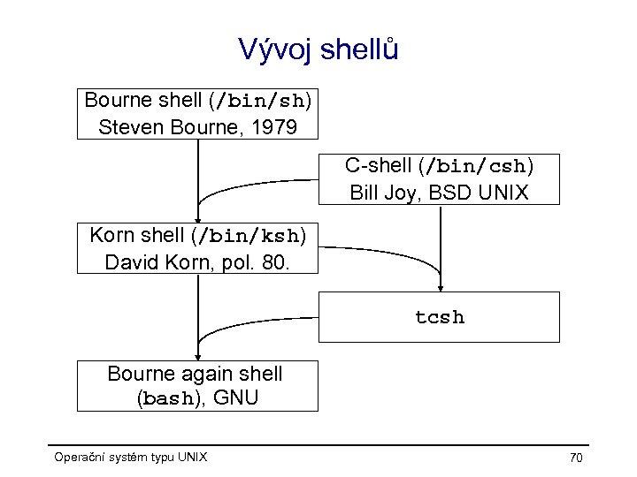 Vývoj shellů Bourne shell (/bin/sh) Steven Bourne, 1979 C-shell (/bin/csh) Bill Joy, BSD UNIX