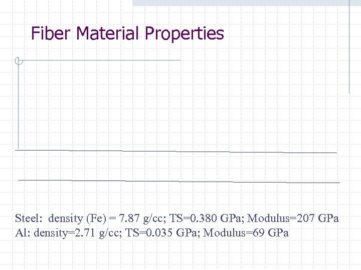 Fiber Material Properties Steel: density (Fe) = 7. 87 g/cc; TS=0. 380 GPa; Modulus=207