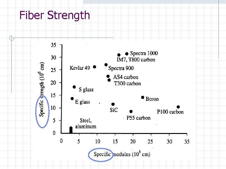 Fiber Strength
