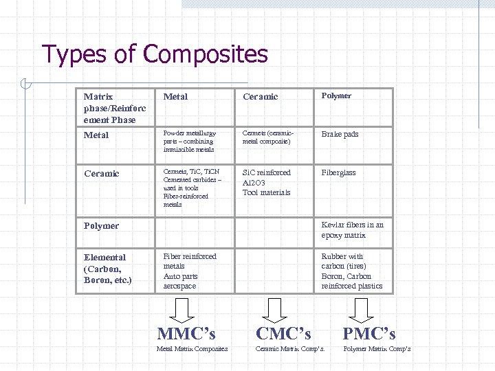 Types of Composites Matrix phase/Reinforc ement Phase Metal Ceramic Polymer Metal Powder metallurgy parts