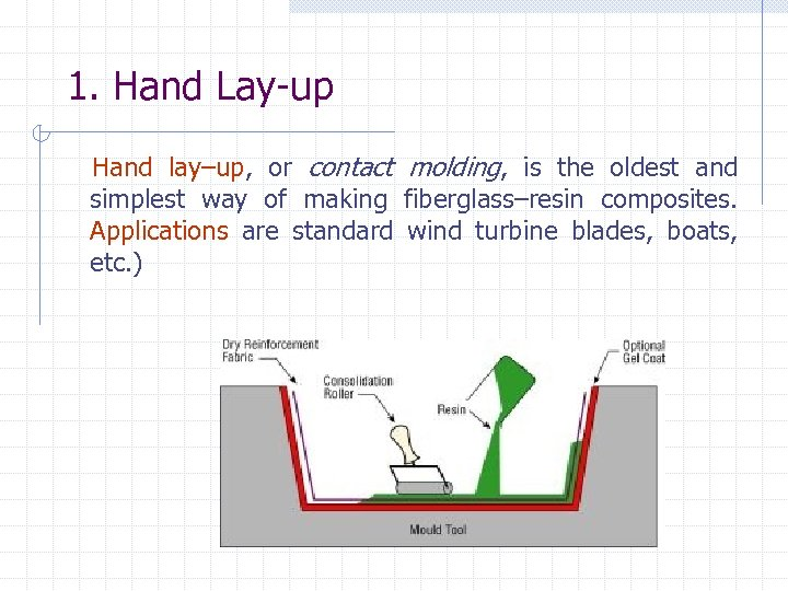 1. Hand Lay-up Hand lay–up, or contact molding, is the oldest and simplest way