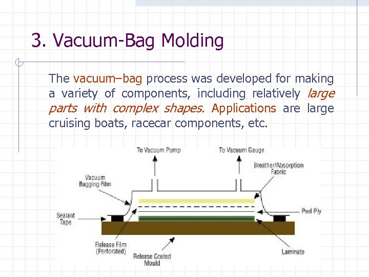 3. Vacuum-Bag Molding The vacuum–bag process was developed for making a variety of components,