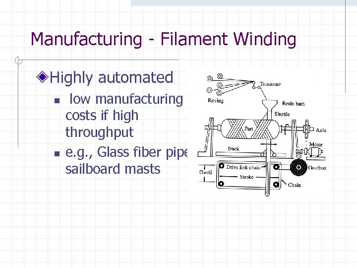 Manufacturing - Filament Winding Highly automated n n low manufacturing costs if high throughput