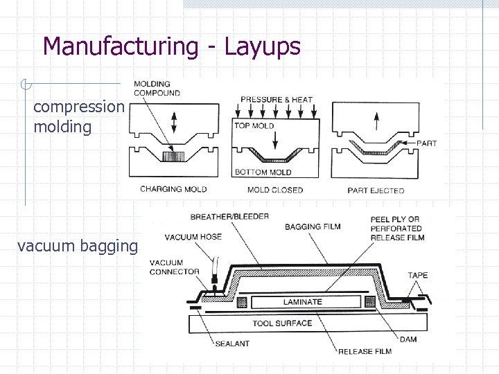 Manufacturing - Layups compression molding vacuum bagging