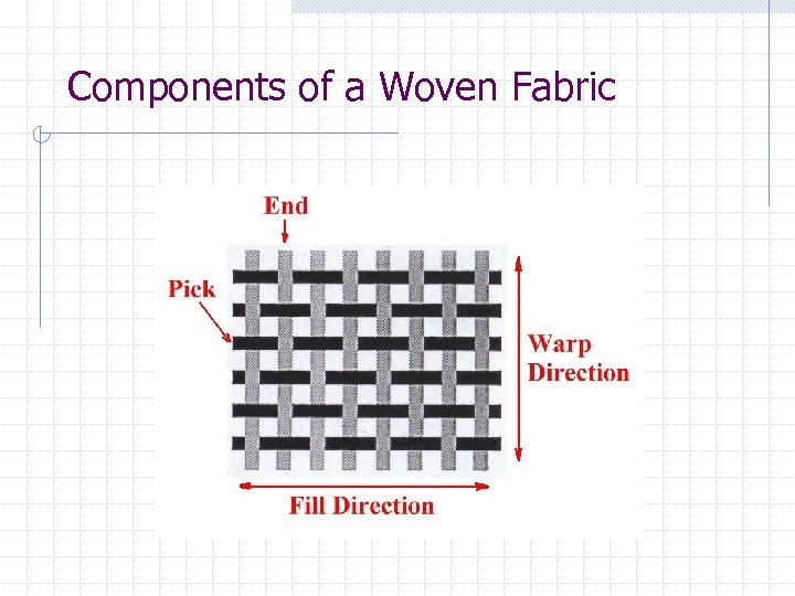 Components of a Woven Fabric