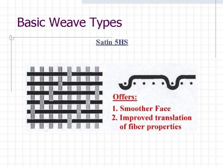 Basic Weave Types Satin 5 HS