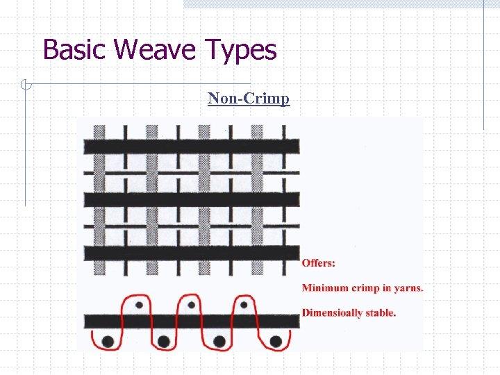 Basic Weave Types Non-Crimp