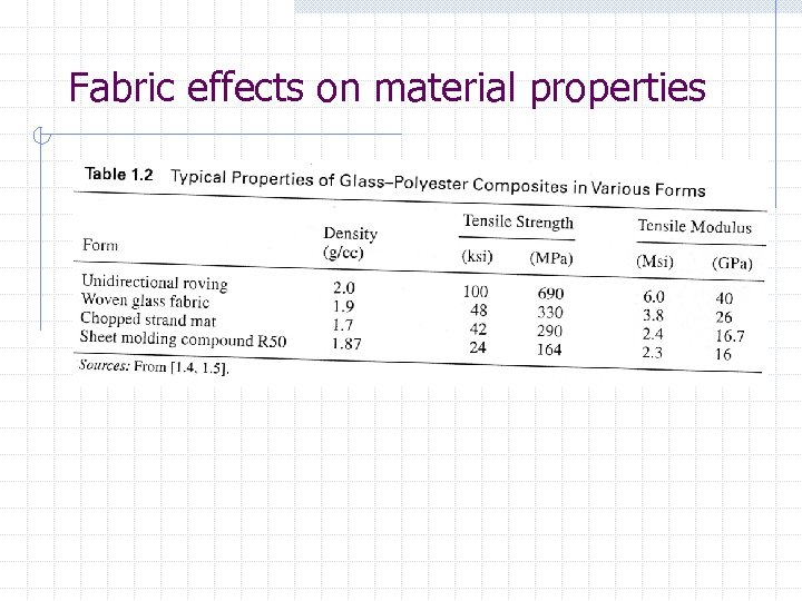 Fabric effects on material properties