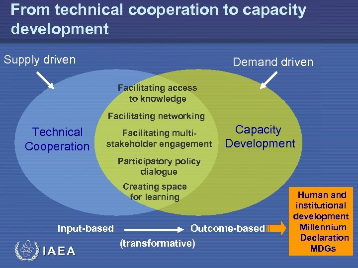 From technical cooperation to capacity development Supply driven Demand driven Facilitating access to knowledge