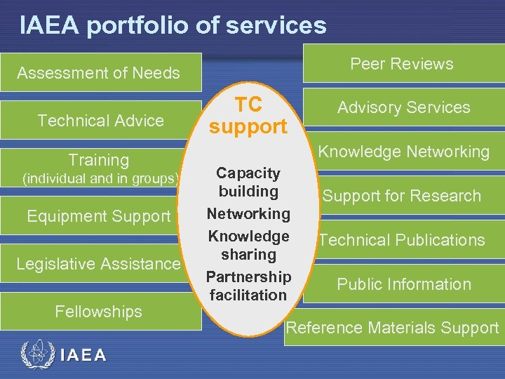 IAEA portfolio of services Peer Reviews Assessment of Needs Technical Advice Training (individual and