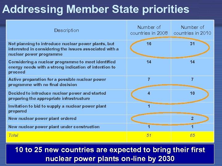 Addressing Member State priorities Number of countries in 2008 Number of countries in 2010
