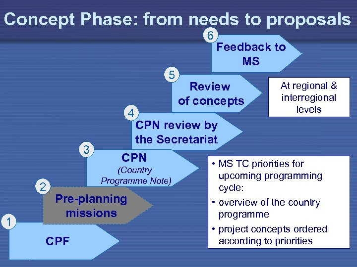 Concept Phase: from needs to proposals 6 5 4 3 2 1 (Country Programme