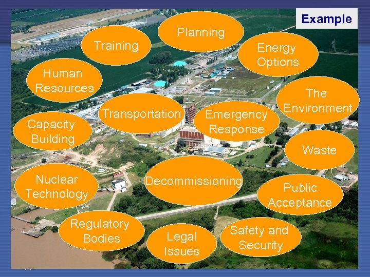 Training Example Planning Energy Options Human Resources Capacity Building Transportation Nuclear Technology Regulatory Bodies