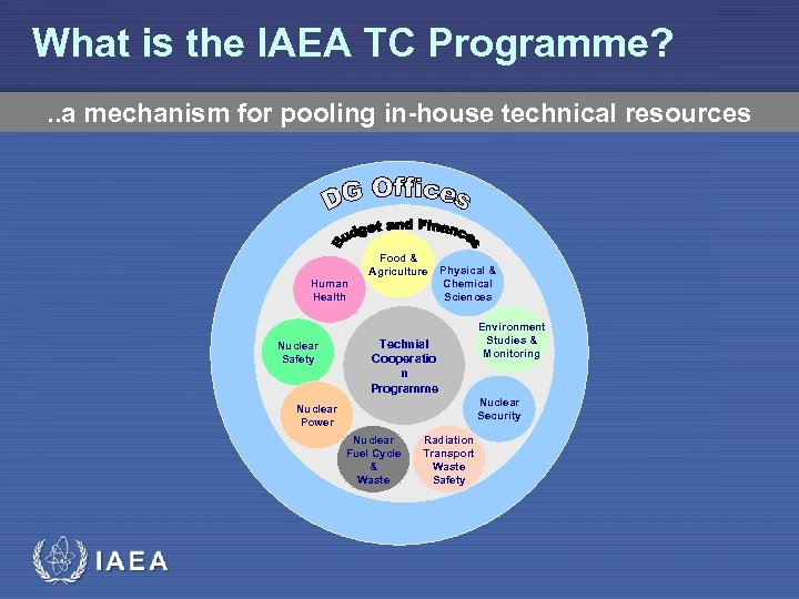 What is the IAEA TC Programme? . . a mechanism for pooling in-house technical