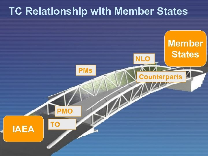 TC Relationship with Member States NLO PMs PMO IAEA TO Member States Counterparts