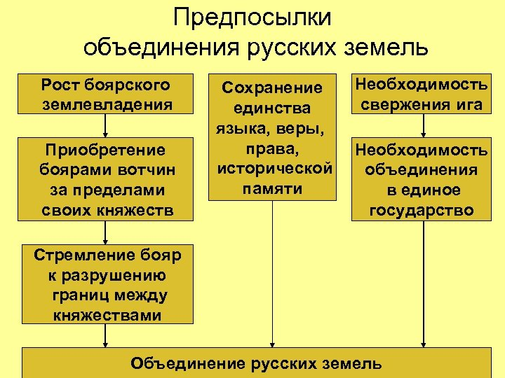 Предпосылки объединения русских земель Рост боярского землевладения Приобретение боярами вотчин за пределами своих княжеств