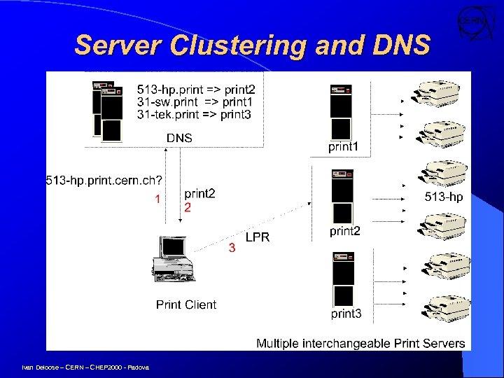 Server Clustering and DNS Ivan Deloose – CERN – CHEP 2000 - Padova