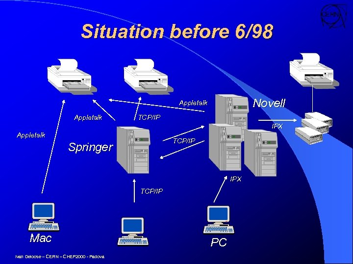 Situation before 6/98 Novell Appletalk TCP/IP IPX Appletalk TCP/IP Springer IPX TCP/IP Mac Ivan