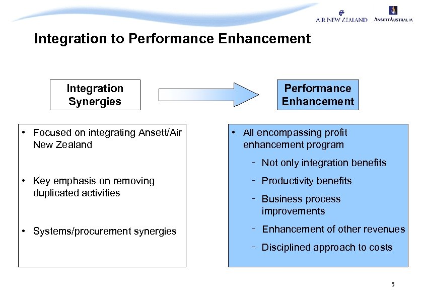Integration to Performance Enhancement Integration Synergies • Focused on integrating Ansett/Air New Zealand Performance