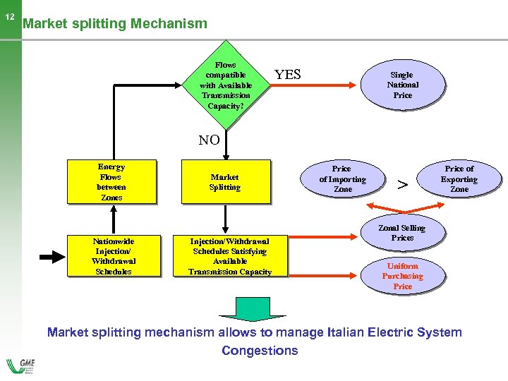12 Market splitting Mechanism Flows compatible with Available Transmission Capacity? YES Single National Price