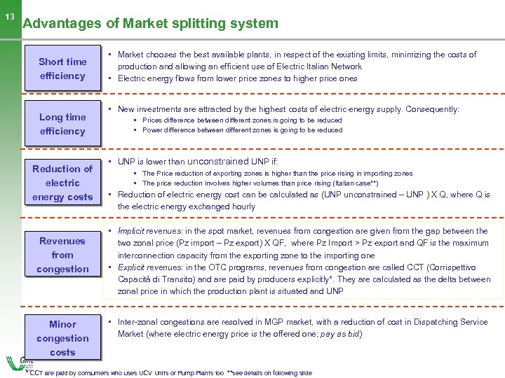 13 Advantages of Market splitting system Short time efficiency Long time efficiency Reduction of
