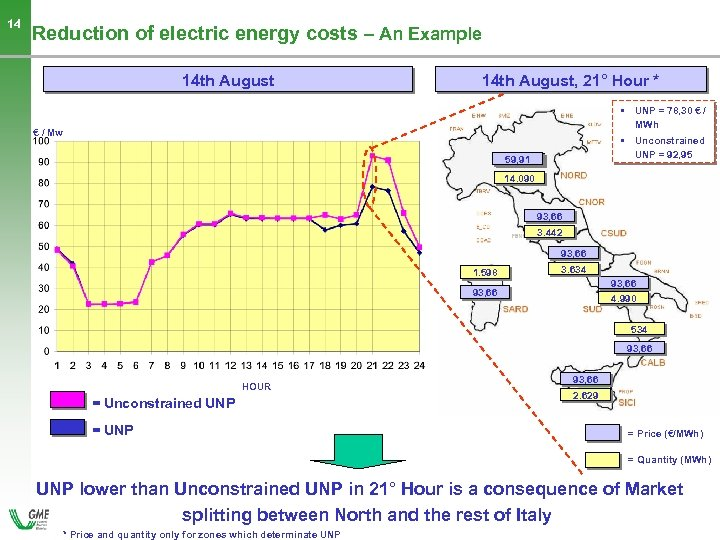 14 Reduction of electric energy costs – An Example 14 th August, 21° Hour