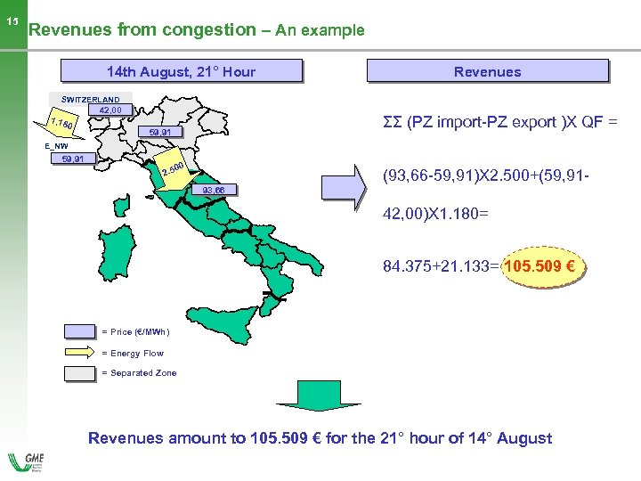 15 Revenues from congestion – An example 14 th August, 21° Hour Revenues SWITZERLAND