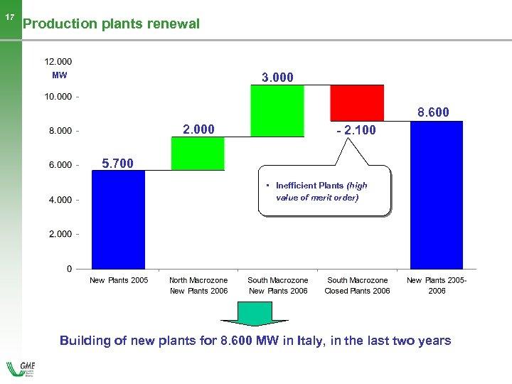 17 Production plants renewal 3. 000 MW 8. 600 2. 000 - 2. 100