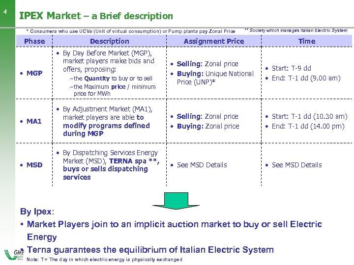 4 IPEX Market – a Brief description * Consumers who use UCVs (Unit of