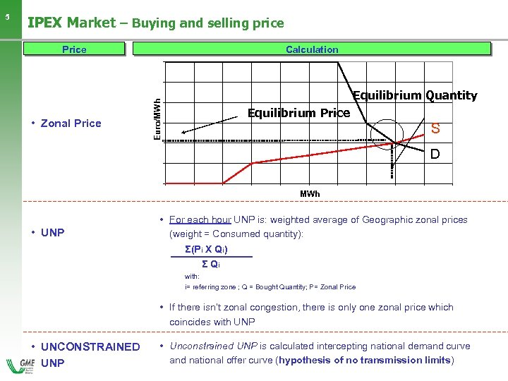 IPEX Market – Buying and selling price Price • Zonal Price Calculation Equilibrium Quantity
