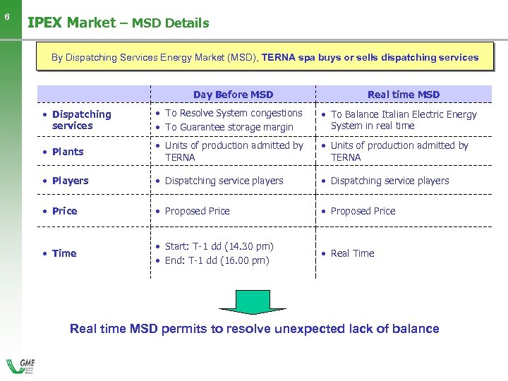 6 IPEX Market – MSD Details By Dispatching Services Energy Market (MSD), TERNA spa