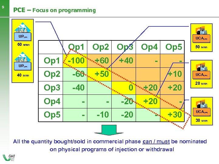 9 PCE – Focus on programming UPOP 1 UCAOP 2 Op 1 Op 2