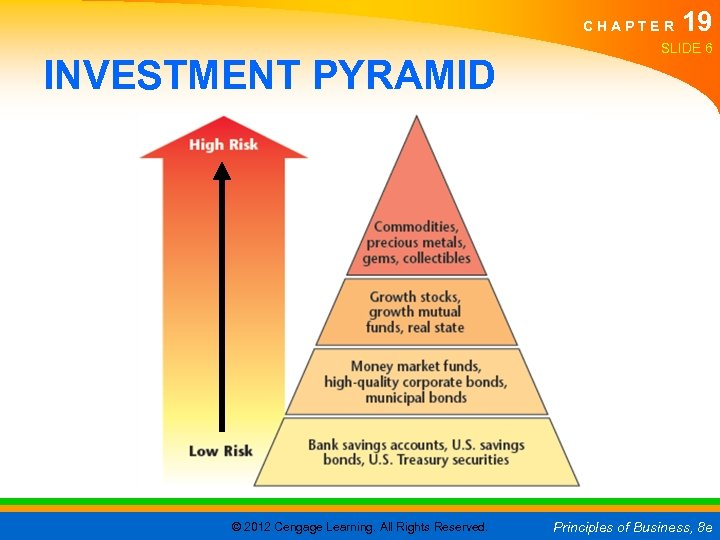 CHAPTER INVESTMENT PYRAMID © 2012 Cengage Learning. All Rights Reserved. 19 SLIDE 6 Principles