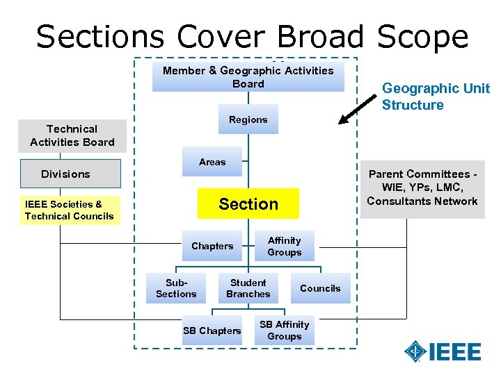 Sections Cover Broad Scope Locally Geographic Unit Member & Geographic Activities Board Structure Regions