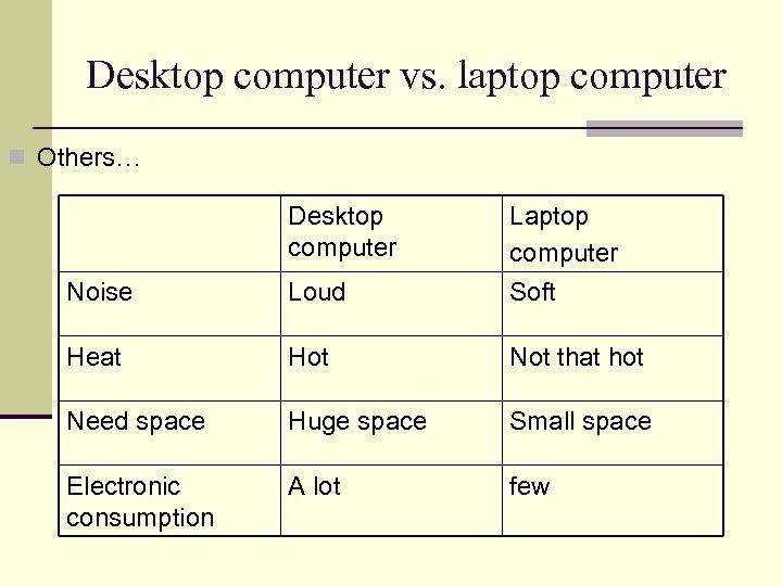 Desktop computer vs. laptop computer n Others… Desktop computer Noise Loud Laptop computer Soft