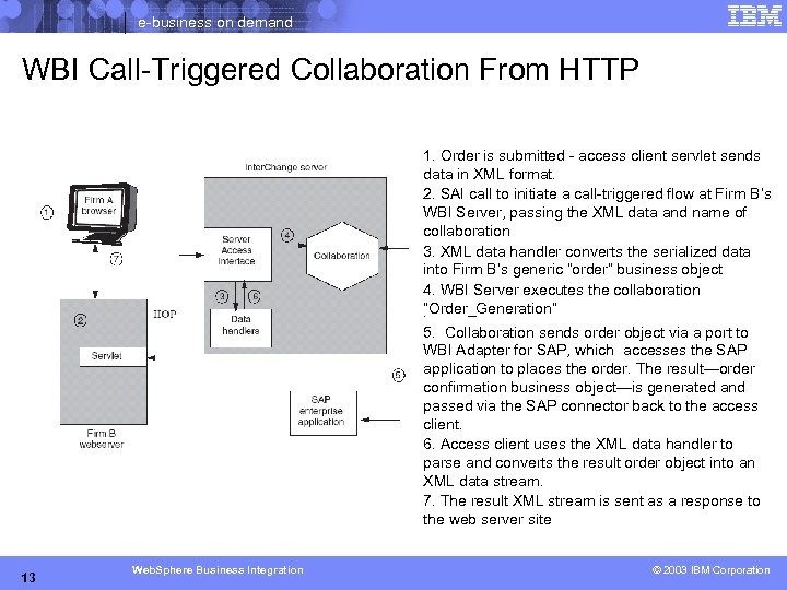 e-business on demand WBI Call-Triggered Collaboration From HTTP 1. Order is submitted - access