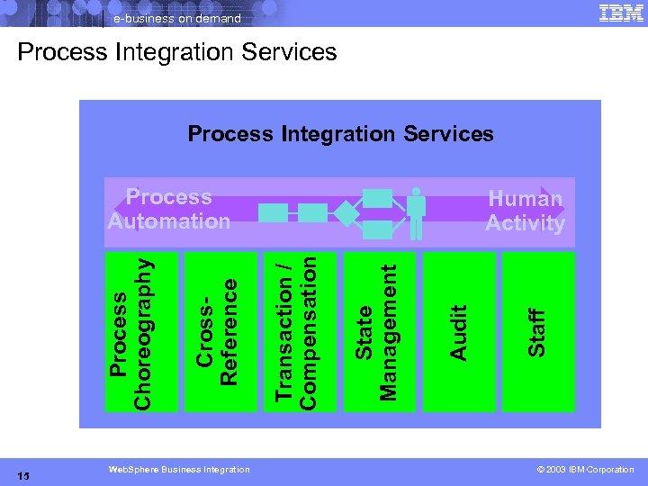 e-business on demand Process Integration Services 15 Web. Sphere Business Integration Staff Audit State