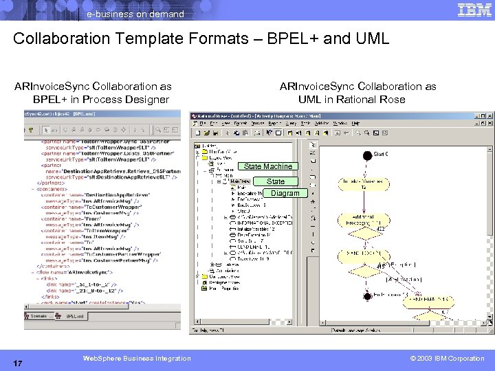 e-business on demand Collaboration Template Formats – BPEL+ and UML ARInvoice. Sync Collaboration as