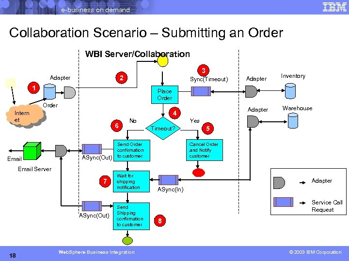 e-business on demand Collaboration Scenario – Submitting an Order WBI Server/Collaboration 3 2 Adapter