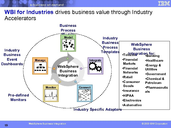 e-business on demand WBI for Industries drives business value through Industry Accelerators Business Process