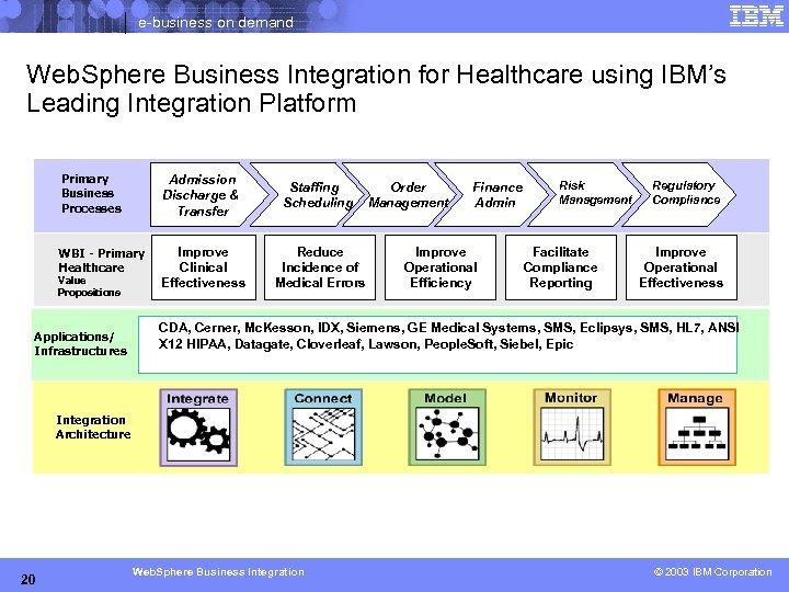 e-business on demand Web. Sphere Business Integration for Healthcare using IBM's Leading Integration Platform