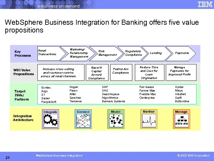 e-business on demand Web. Sphere Business Integration for Banking offers five value propositions Key