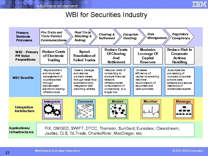 e-business on demand WBI for Securities Industry Primary Business Processes Pre-Trade and Trade Related