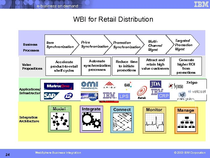 e-business on demand WBI for Retail Distribution Business Processes Value Propositions Item Synchronization Accelerate