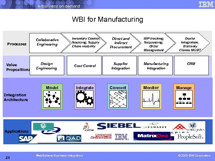 e-business on demand WBI for Manufacturing Processes Value Propositions Collaborative Engineering Design Engineering Model