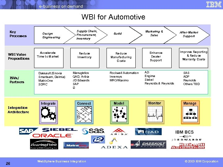 e-business on demand WBI for Automotive Key Processes WBI Value Propositions ISVs/ Partners Design