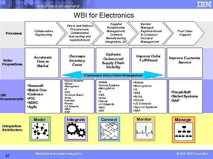 e-business on demand WBI for Electronics Processes Value Propositions Collaborative Engineering Accelerate Time to